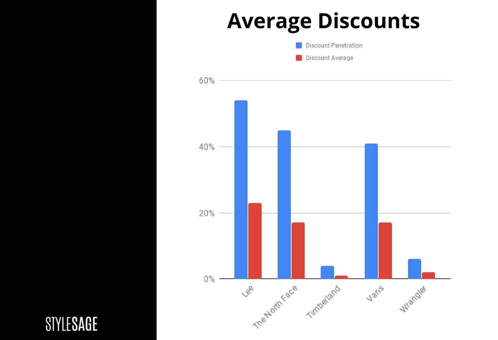 a3c7a4ce Despite the $2.4 billion decline, our data shows that Lee Jeans and  Wrangler have maintained a steady introduction of SKUs amongst retailers  like Sears, ...